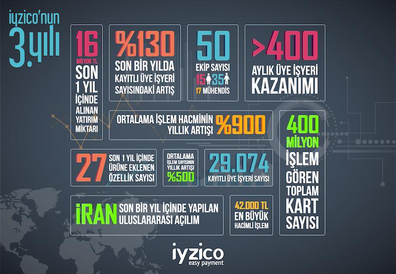 iyzico 3 yil infografik